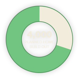 4,000 Planned Home Build Out
